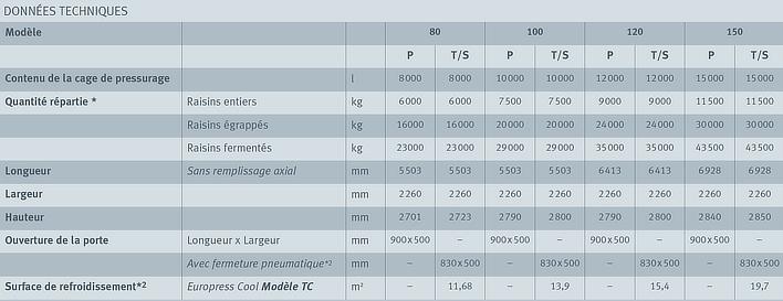 Europress données techniques 80-320 hl